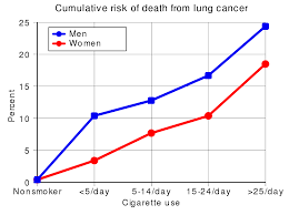 File Cumulative Risk Of Death From Lung Cancer 1990 Svg