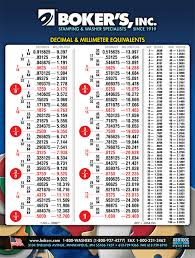 Sae Mm Conversion Chart Convert Sae To Metric Chart Convert Metric To Imperial Chart