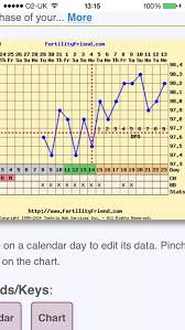 Chart Looking Okay