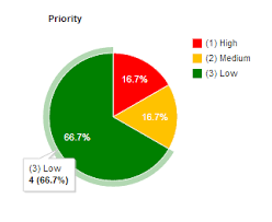 Pie Chart Sharepoint 2013 Path To Sharepoint Tips And Best Practices For Sharepoint
