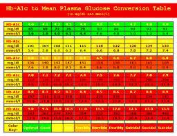Blood Sugar To A1c Convert Diabetes Natural