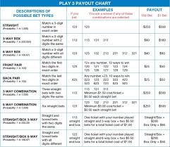 Odds Payout Chart Play 3 Delaware Lottery