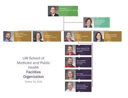 Uw Health Organizational Chart Contact Us Smph Intranet Uw Madison