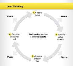 What Is Lean What Is Lean Logistics Understanding The Concept Logistics