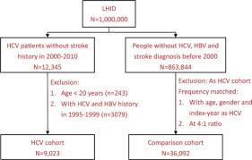 Hepatitis B Chart Flow Chart For Study Subjects Hbv Hepatitis B Virus Open I