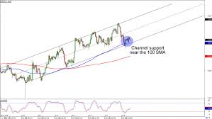 Nzdjpy Chart Chart Art Trend And Range Plays On Eur Jpy And Nzd Jpy
