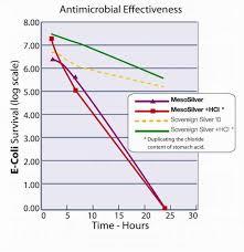 Effectiveness Mesosilver Vs Ionic Silver Purest Colloids