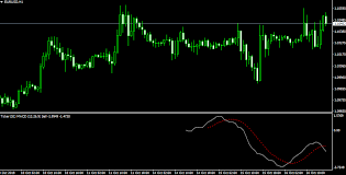 Collection Of The Best Mt4 Forex Indicators Automated