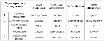 Курсовед экономика и право Курсовая Инновации на предприятии  Таблица 2 2 Сравнительный анализ конкурентов