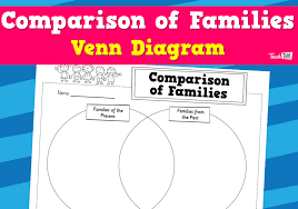 Comparison Venn Diagram Comparison Of Families Venn Diagram Worksheet Teacher