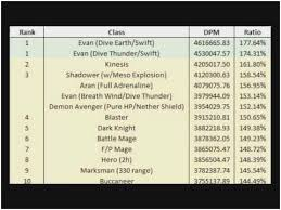 Faithful Kms Dpm Chart 5th Job Dps Chart Maplestory Dps