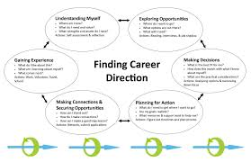 It All Adds Up Career Services