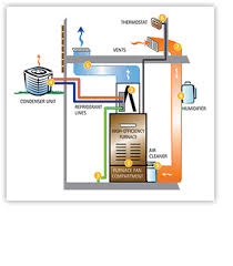 home air conditioning systems. ac furnace working together home air conditioning systems