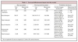 Diastat Dosing Chart Treating Seizures With Intranasal Medications
