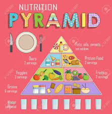 Nutrition Food Chart Infographic Chart Illustration Of A Healthy Balanced Nutrition