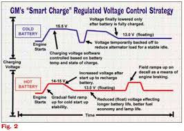 are you smarter than a 'smart' charging system? avi ondemand Ford Charging System Diagrams battery sulfation mode ford charging system wiring diagram