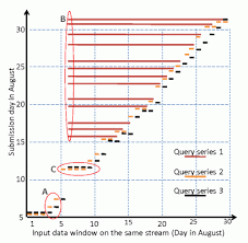 Sample Timelines Adorable How To Plot Timelines With R Or Gnuplot Stack Overflow