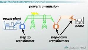 electrical transformer diagram. Plain Electrical Home Power Diagram And Electrical Transformer