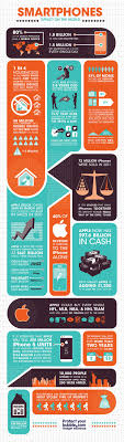 837 best Infographics images on Pinterest | Info graphics ...