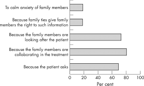 families of patients in primary care
