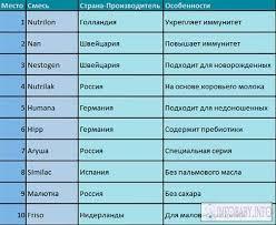 Смеси для новорожденных рейтинг смесей для малышей Смеси для новорожденных рейтинг таблица 1