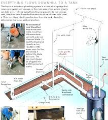 plumbing stack vent problems venting a bathroom venting a bathroom sink drain basement bathroom plumbing venting