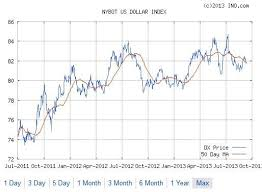 All About The Usdx U S Dollar Index Details Of Usdx