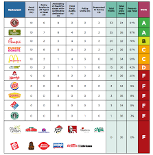 Meat Quality Chart Most Fast Food Restaurants Get A Failing Grade On Antibiotic