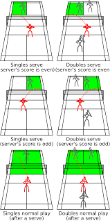 the legal bounds of a badminton court during various stages of a the legal bounds of a badminton court during various stages of a rally for singles and