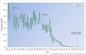 Bad Chart Thursday The Truth About Bad Measles Charts The