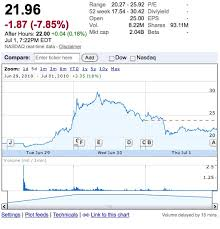 Tesla Stock Quote Cool Why Is Tesla's Stock Deflating After Only Two Days