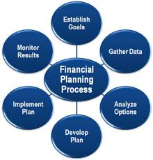 Finnancial Management Financial Management