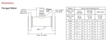 Natural Gas Clocking Chart Gas Meter Gas Meter Clocking Chart