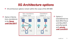 5g technology architecture. 5g dual connectivity webinar and architecture overview 5g technology