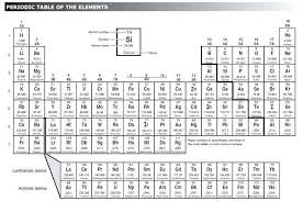 printable periodic table of elements with names and charges