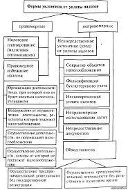 Курсовая Уклонение от уплаты налогов и или сборов с организации  формы уклонения от уплаты налогов