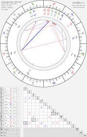 Annasophia Robb Birth Chart Horoscope Date Of Birth Astro