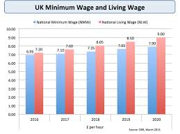 Will The New National Living Wage Cost Jobs Economics