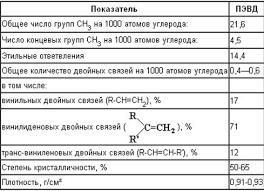 Курсовая работа Инновации в производстве пластмасс ru Показатели характеризующие строение полимерной цепи полиэтилена приведены в таблице