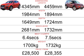 2018 jaguar e pace price. interesting 2018 magna will move behind a steelbodied transversedengined  frontwheeldrive jaguar to operation for initial time given xtype throughout 2018 jaguar e pace price