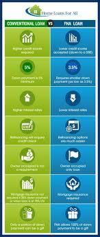 Mortgage Comparison Chart Fha Vs Conventional Loans Comparison Chart Mortgage News