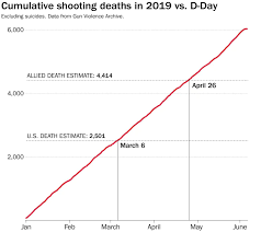 Were More Americans Fatally Shot By March This Calendar Year
