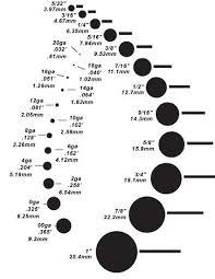 The Most Accurate Gauge Chart I Have Come Across I Always