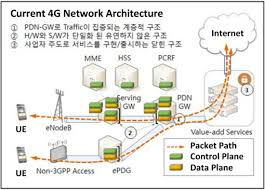 5g technology architecture. we look forward to continued cooperation for early 5g introductionu201d said lauri oksanen vp research and technology tu0026i at nokia networksu201d 5g architecture