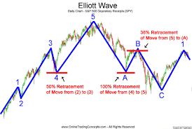 Learning Stock Charts Elliott Wave Theory Technical Analysis Forex Trading