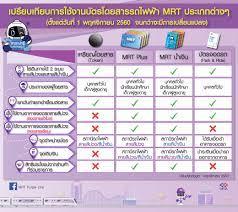 การใช้งานบัตรโดยสารประเภทต่างๆ MRT สายสีม่วง    การรถไฟฟ้าขนส่งมวลชนแห่งประเทศไทย