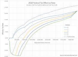 Surprising Roth Ira Growth Chart 2019