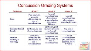 Concussion Grade Chart Head Injuries Concussion Plus Mvi Incident Command Ppt