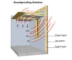 sound deadening insulation for walls photos wall and door