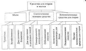 Реферат Товары бытовой химии  Классификация средств для стирки и мытья
